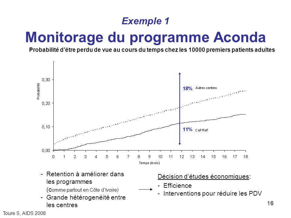 16 Exemple 1 Monitorage du programme Aconda Toure S, AIDS 2008 Probabilité dêtre perdu de vue au cours du temps chez les 10000 premiers patients adult