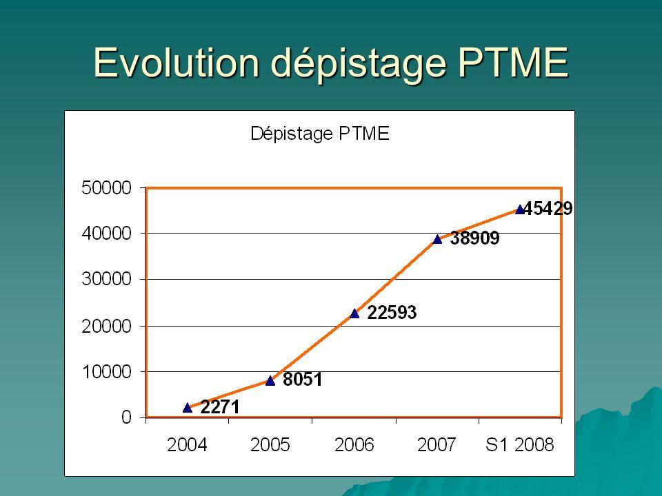 Evolution dépistage PTME