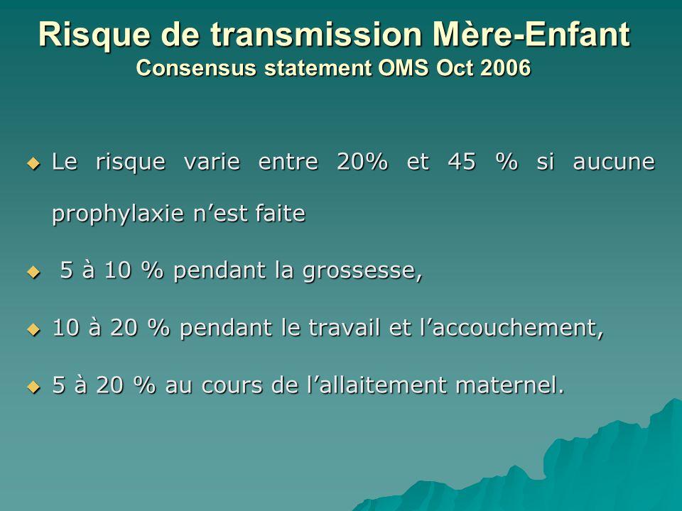 Risque de transmission Mère-Enfant Consensus statement OMS Oct 2006 Le risque varie entre 20% et 45 % si aucune prophylaxie nest faite Le risque varie