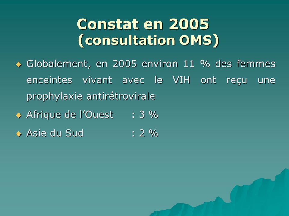 Globalement, en 2005 environ 11 % des femmes enceintes vivant avec le VIH ont reçu une prophylaxie antirétrovirale Globalement, en 2005 environ 11 % d