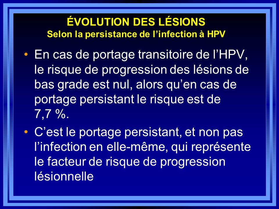 ÉVOLUTION DES LÉSIONS Selon la persistance de linfection à HPV En cas de portage transitoire de lHPV, le risque de progression des lésions de bas grad
