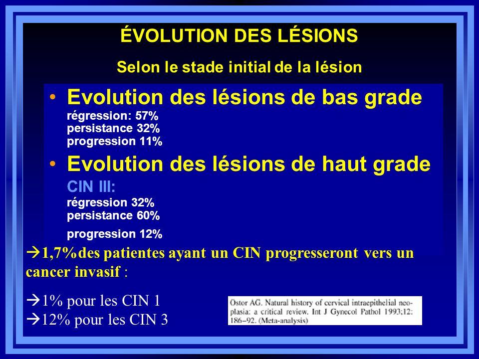 ÉVOLUTION DES LÉSIONS Selon le stade initial de la lésion Evolution des lésions de bas grade régression: 57% persistance 32% progression 11% Evolution
