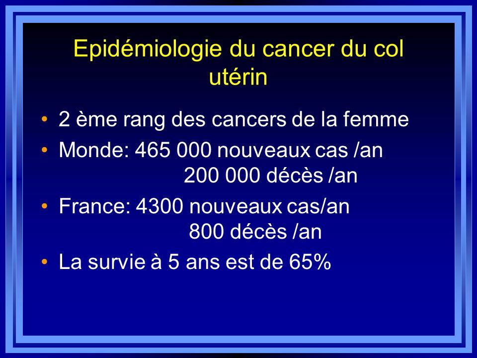 Epidémiologie du cancer du col utérin 2 ème rang des cancers de la femme Monde: 465 000 nouveaux cas /an 200 000 décès /an France: 4300 nouveaux cas/a