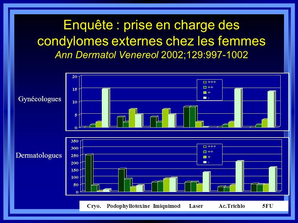 Enquête : prise en charge des condylomes externes chez les femmes Ann Dermatol Venereol 2002;129:997-1002 Cryo. Podophyllotoxine Imiquimod Laser Ac.Tr