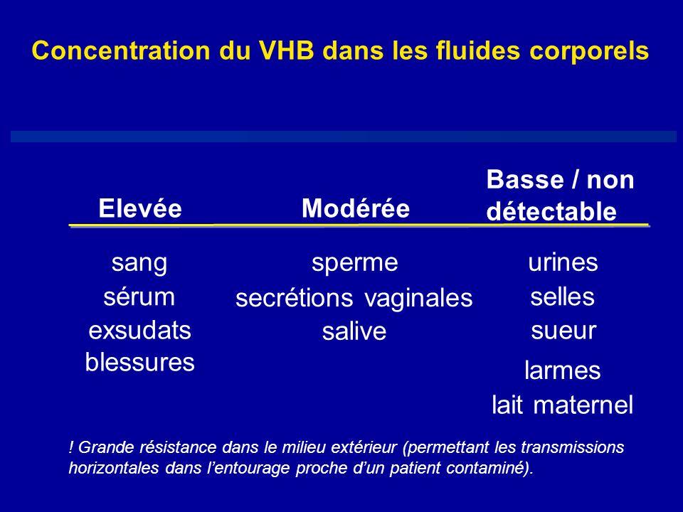 ElevéeModérée Basse / non détectable sangspermeurines sérum secrétions vaginales selles exsudats blessures salive sueur larmes lait maternel Concentra