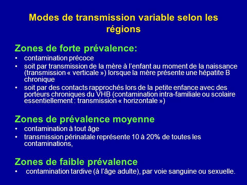 Modes de transmission variable selon les régions Zones de forte prévalence: contamination précoce soit par transmission de la mère à lenfant au moment