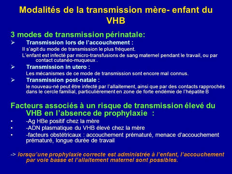 Modalités de la transmission mère- enfant du VHB 3 modes de transmission périnatale: Transmission lors de laccouchement : Il sagit du mode de transmis