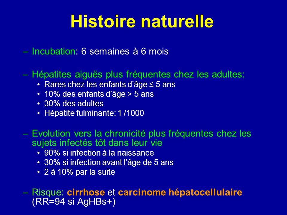 Histoire naturelle –Incubation: 6 semaines à 6 mois –Hépatites aiguës plus fréquentes chez les adultes: Rares chez les enfants dâge 5 ans 10% des enfa