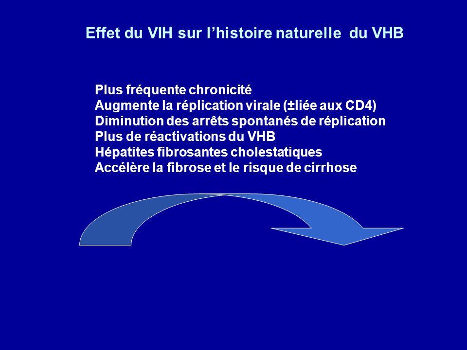 VIHVHB Plus fréquente chronicité Augmente la réplication virale (±liée aux CD4) Diminution des arrêts spontanés de réplication Plus de réactivations d