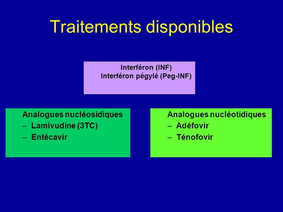 Traitements disponibles Analogues nucléosidiques –Lamivudine (3TC) –Entécavir Interféron (INF) Interféron pégylé (Peg-INF) Analogues nucléotidiques –A