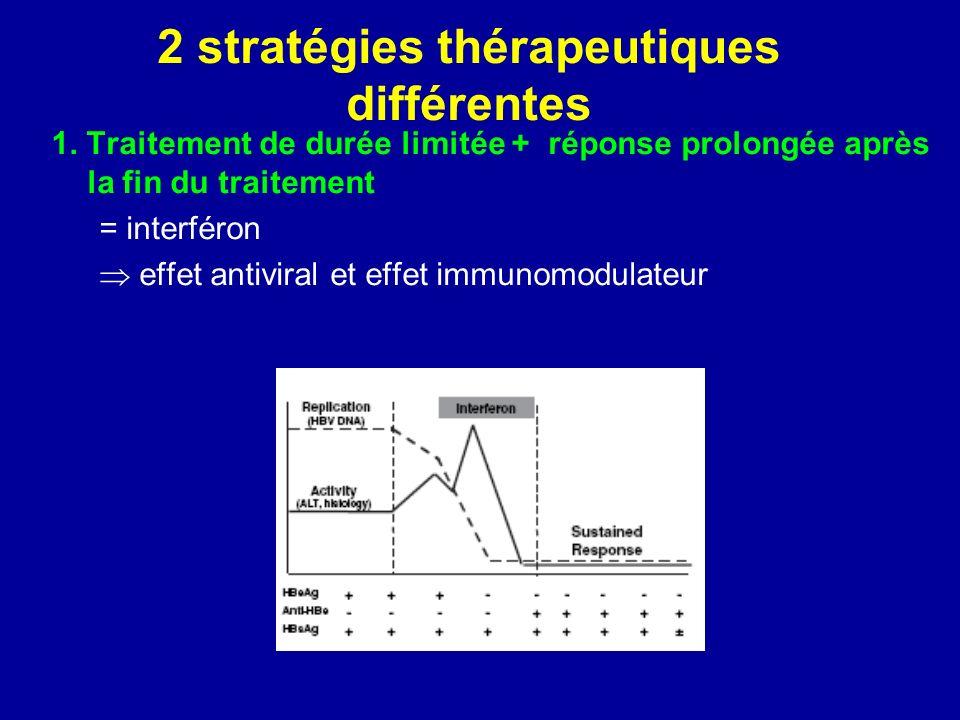 2 stratégies thérapeutiques différentes 1. Traitement de durée limitée + réponse prolongée après la fin du traitement = interféron effet antiviral et