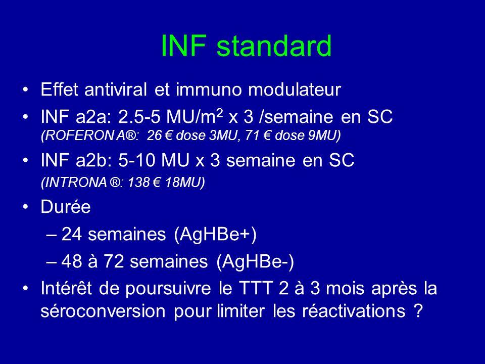 INF standard Effet antiviral et immuno modulateur INF a2a: 2.5-5 MU/m 2 x 3 /semaine en SC (ROFERON A®: 26 dose 3MU, 71 dose 9MU) INF a2b: 5-10 MU x 3