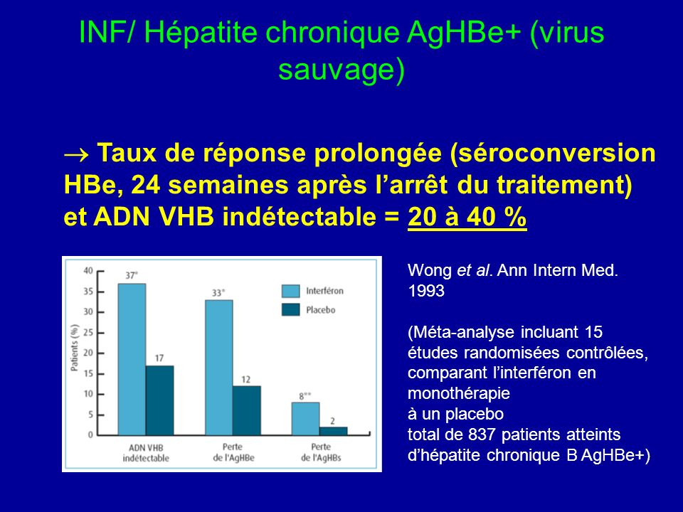 INF/ Hépatite chronique AgHBe+ (virus sauvage) Taux de réponse prolongée (séroconversion HBe, 24 semaines après larrêt du traitement) et ADN VHB indét