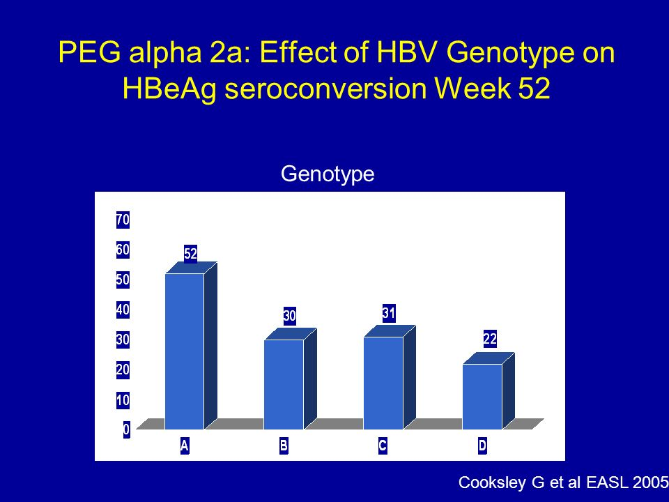 PEG alpha 2a: Effect of HBV Genotype on HBeAg seroconversion Week 52 Genotype Cooksley G et al EASL 2005