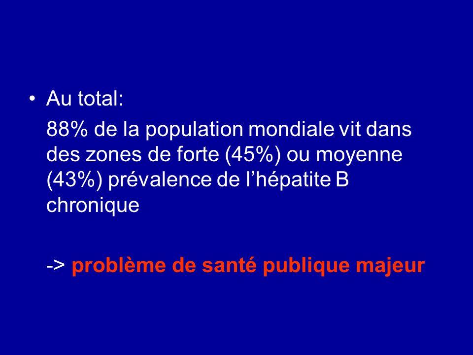 Au total: 88% de la population mondiale vit dans des zones de forte (45%) ou moyenne (43%) prévalence de lhépatite B chronique -> problème de santé pu