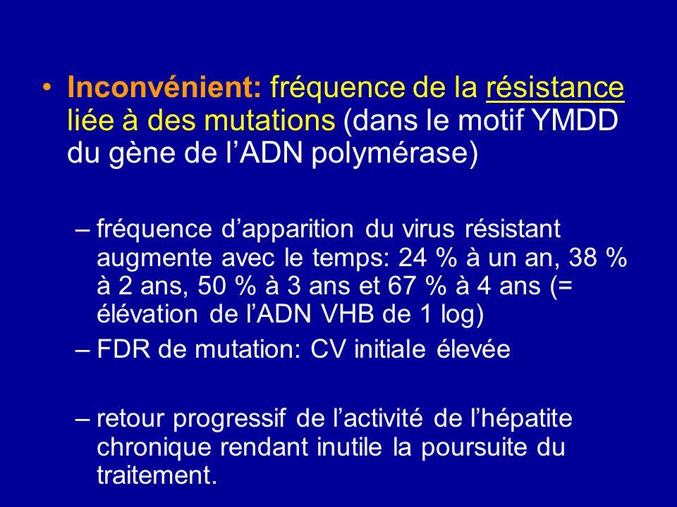 Inconvénient: fréquence de la résistance liée à des mutations (dans le motif YMDD du gène de lADN polymérase) –fréquence dapparition du virus résistan