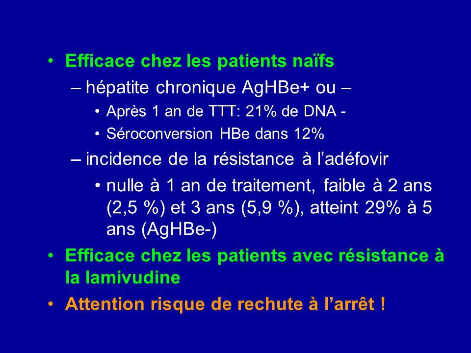 Efficace chez les patients naïfs –hépatite chronique AgHBe+ ou – Après 1 an de TTT: 21% de DNA - Séroconversion HBe dans 12% –incidence de la résistan