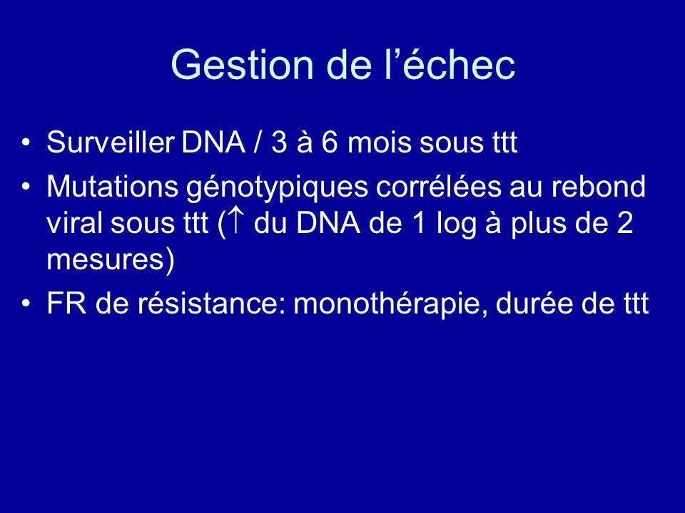 Gestion de léchec Surveiller DNA / 3 à 6 mois sous ttt Mutations génotypiques corrélées au rebond viral sous ttt ( du DNA de 1 log à plus de 2 mesures