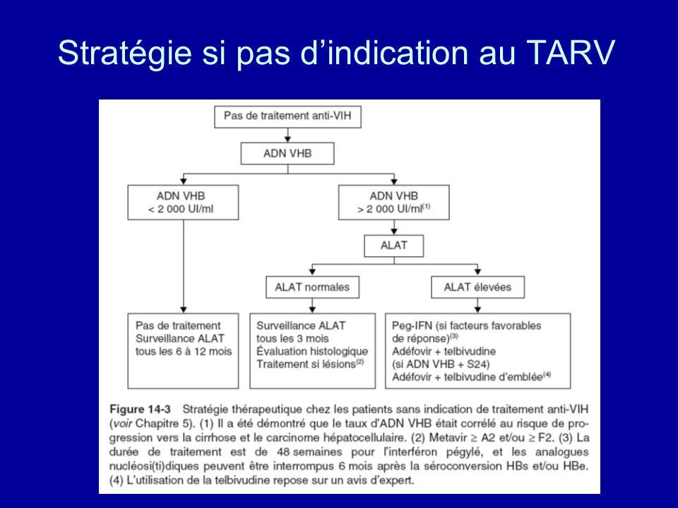 Stratégie si pas dindication au TARV
