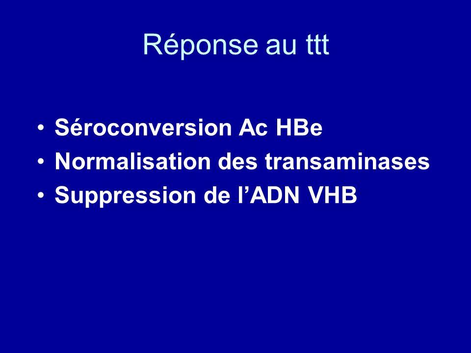 Réponse au ttt Séroconversion Ac HBe Normalisation des transaminases Suppression de lADN VHB