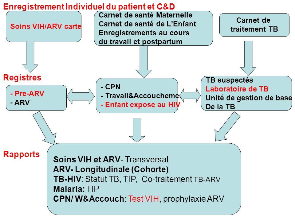 Enregistrement Individuel du patient et C&D Soins VIH/ARV carte Carnet de santé Maternelle Carnet de santé de L'Enfant Enregistrements au cours du tra