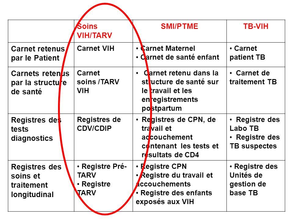 Soins VIH/TARV SMI/PTMETB-VIH Carnet retenus par le Patient Carnet VIH Carnet Maternel Carnet de santé enfant Carnet patient TB Carnets retenus par la structure de santé Carnet soins /TARV VIH Carnet retenu dans la structure de santé sur le travail et les enregistrements postpartum Carnet de traitement TB Registres des tests diagnostics Registres de CDV/CDIP Registres de CPN, de travail et accouchement contenant les tests et résultats de CD4 Registre des Labo TB Registre des TB suspectes Registres des soins et traitement longitudinal Registre Pré- TARV Registre TARV Registre CPN Registre du travail et accouchements Registre des enfants exposés aux VIH Registre des Unités de gestion de base TB