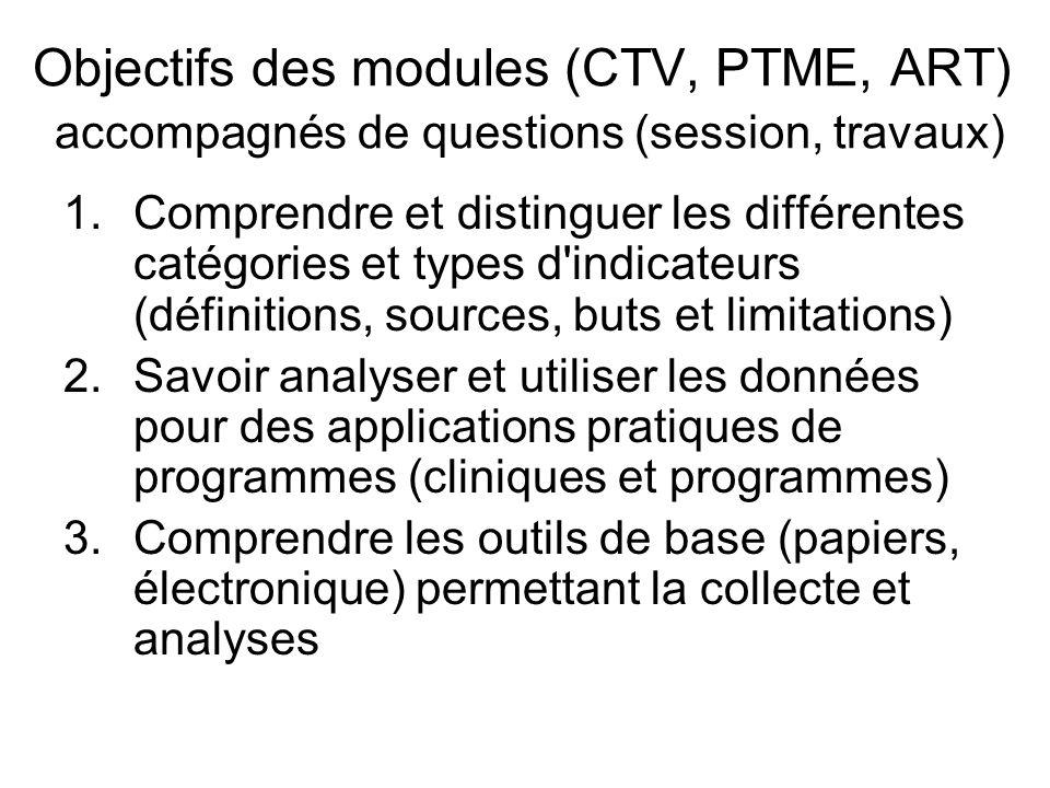 Objectifs des modules (CTV, PTME, ART) accompagnés de questions (session, travaux) 1.Comprendre et distinguer les différentes catégories et types d'in