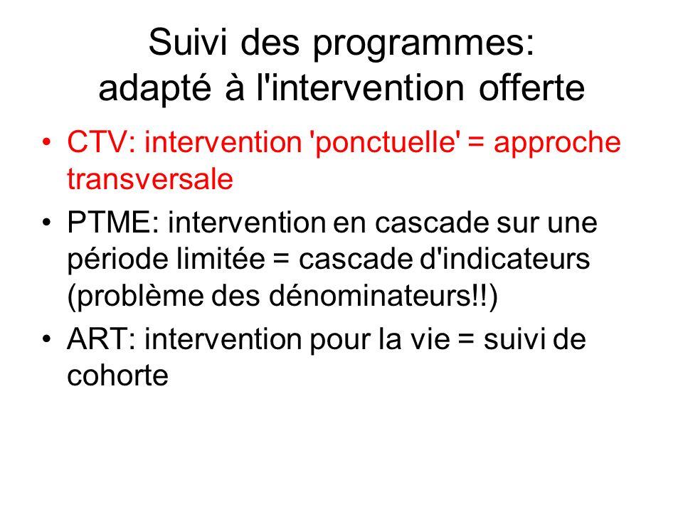 Suivi des programmes: adapté à l'intervention offerte CTV: intervention 'ponctuelle' = approche transversale PTME: intervention en cascade sur une pér