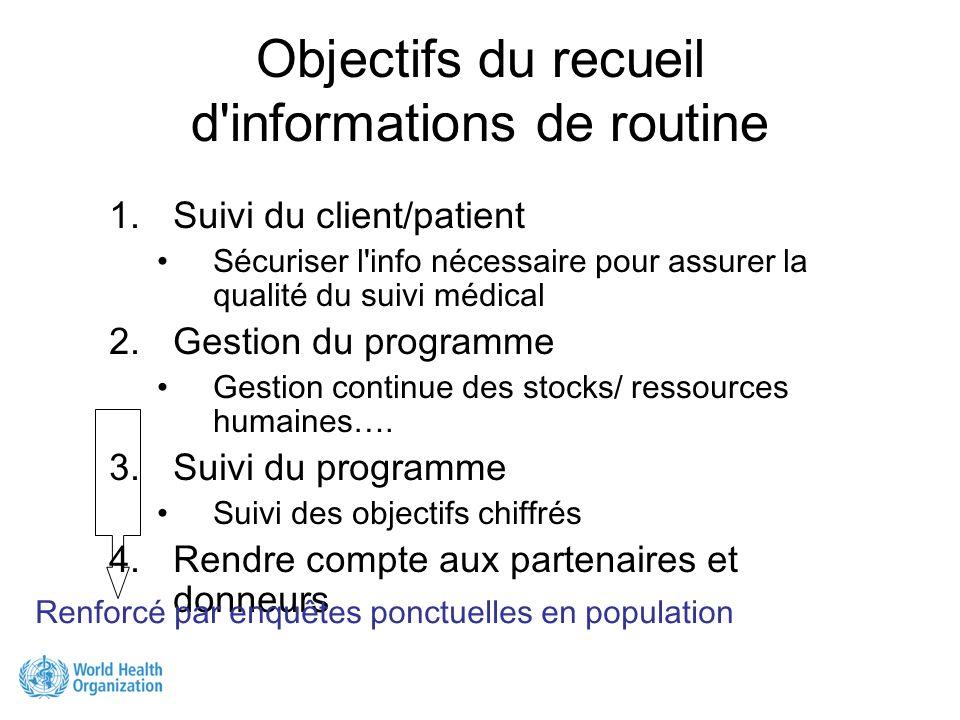 Objectifs du recueil d'informations de routine 1.Suivi du client/patient Sécuriser l'info nécessaire pour assurer la qualité du suivi médical 2.Gestio