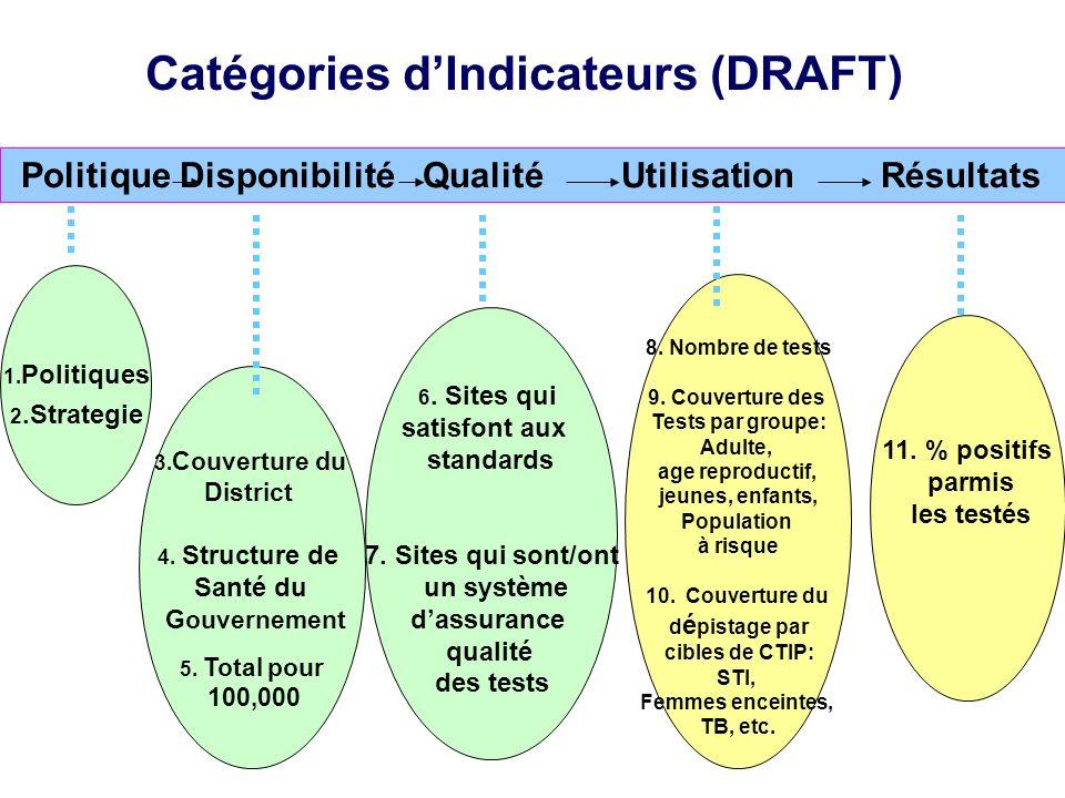 Politique Disponibilité Qualité Utilisation Résultats Catégories dIndicateurs (DRAFT) 1. Politiques 2.Strategie 3. Couverture du District 4. Structure
