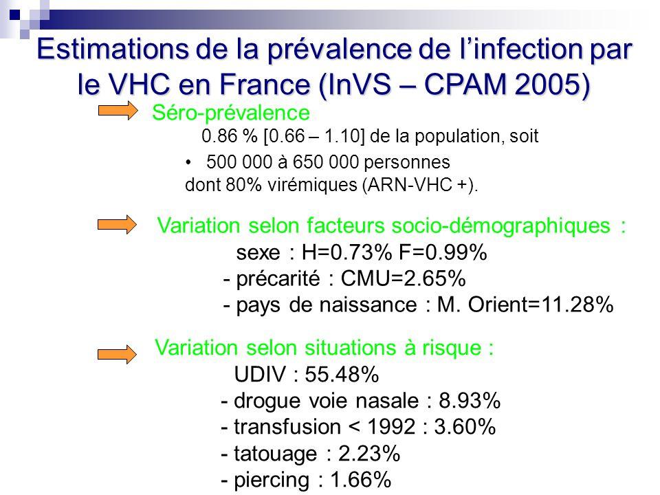 Séro-prévalence 0.86 % [0.66 – 1.10] de la population, soit 500 000 à 650 000 personnes dont 80% virémiques (ARN-VHC +). Variation selon facteurs soci