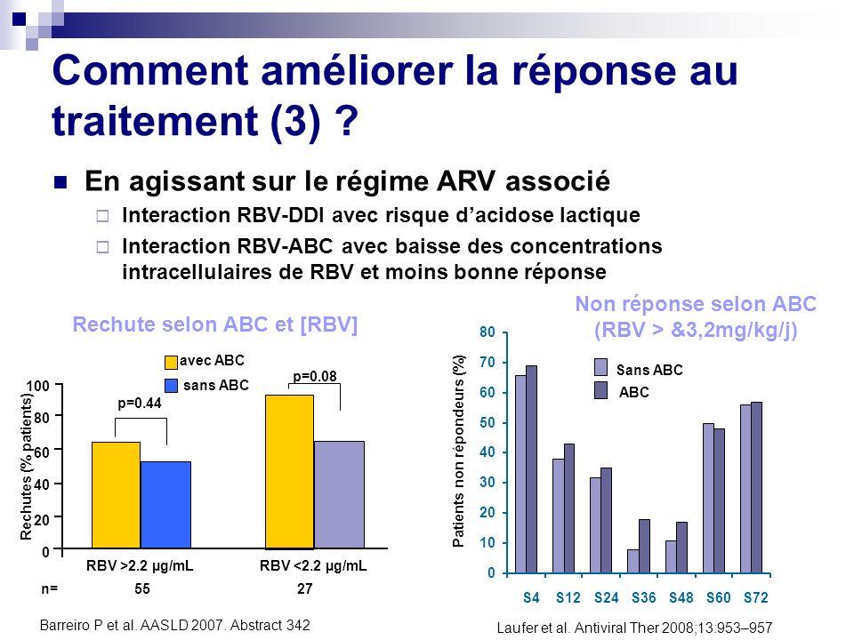 En agissant sur le régime ARV associé Interaction RBV-DDI avec risque dacidose lactique Interaction RBV-ABC avec baisse des concentrations intracellul