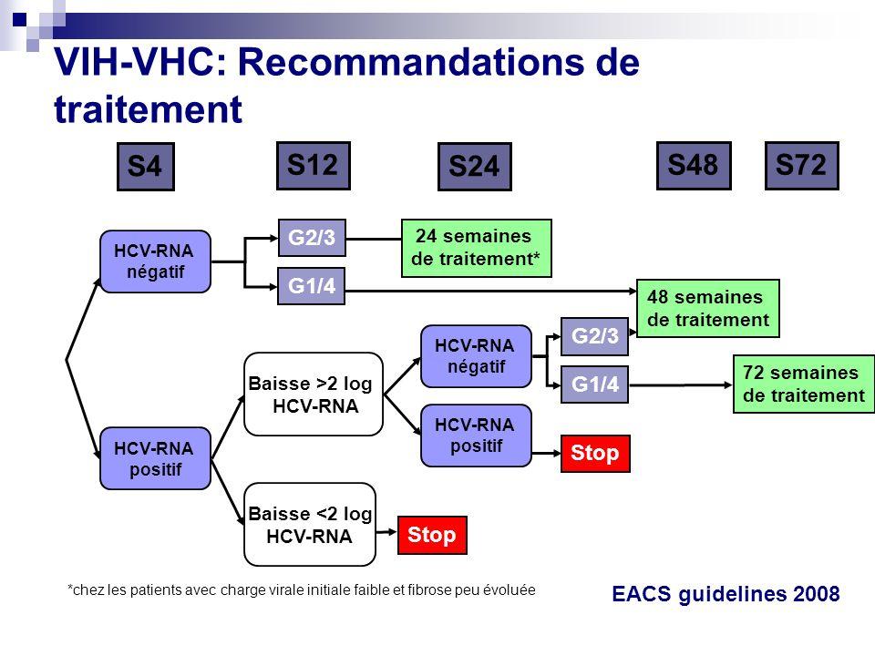 *chez les patients avec charge virale initiale faible et fibrose peu évoluée HCV-RNA négatif S4 S12 S24 S48S72 G2/3 G1/4 Stop G2/3 G1/4 24 semaines de
