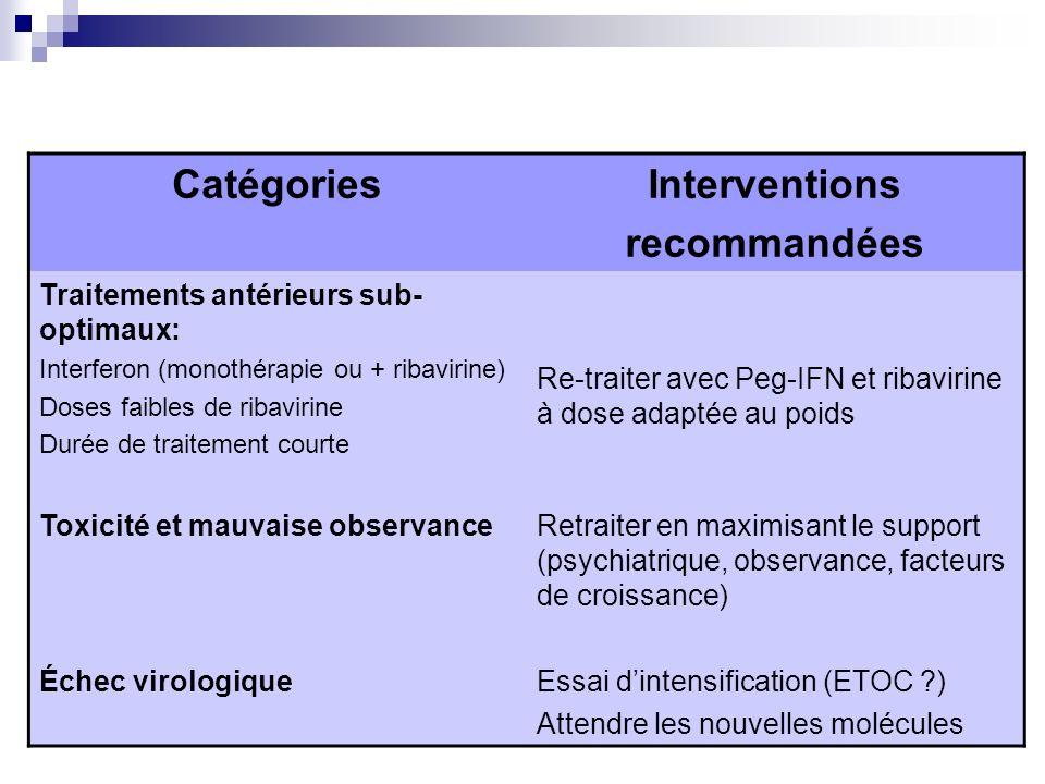 CatégoriesInterventions recommandées Traitements antérieurs sub- optimaux: Interferon (monothérapie ou + ribavirine) Doses faibles de ribavirine Durée