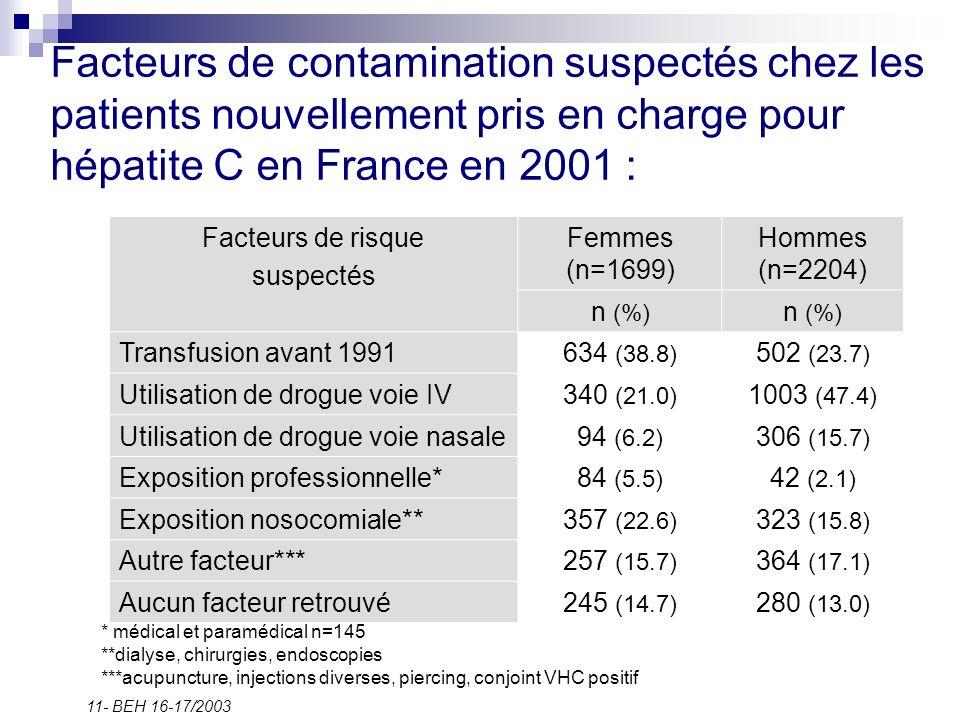 Facteurs de contamination suspectés chez les patients nouvellement pris en charge pour hépatite C en France en 2001 : 11- BEH 16-17/2003 Facteurs de r