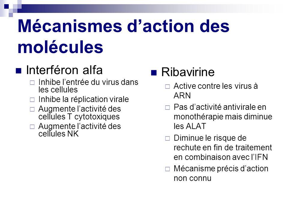 Mécanismes daction des molécules Interféron alfa Inhibe lentrée du virus dans les cellules Inhibe la réplication virale Augmente lactivité des cellule
