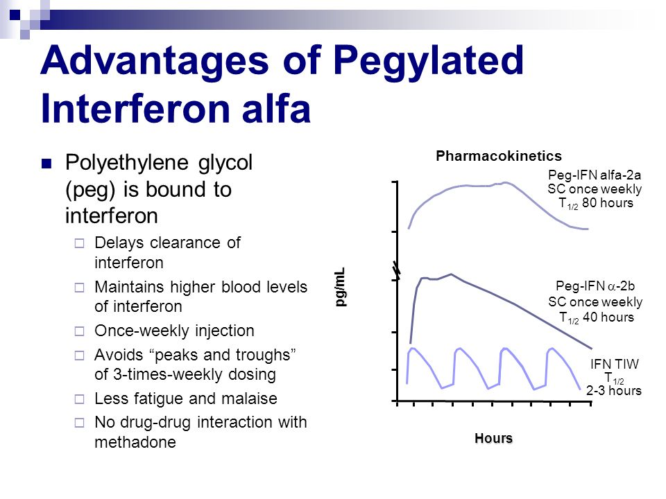 Advantages of Pegylated Interferon alfa Polyethylene glycol (peg) is bound to interferon Delays clearance of interferon Maintains higher blood levels