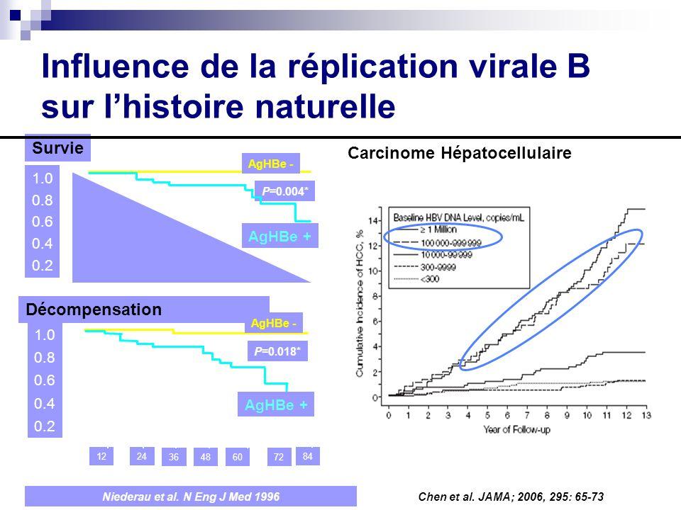 Influence de la réplication virale B sur lhistoire naturelle P=0.004* Survie 1.0 0.8 0.6 0.4 0.2 AgHBe - AgHBe + 8424 36486072 12 Décompensation 1.0 0