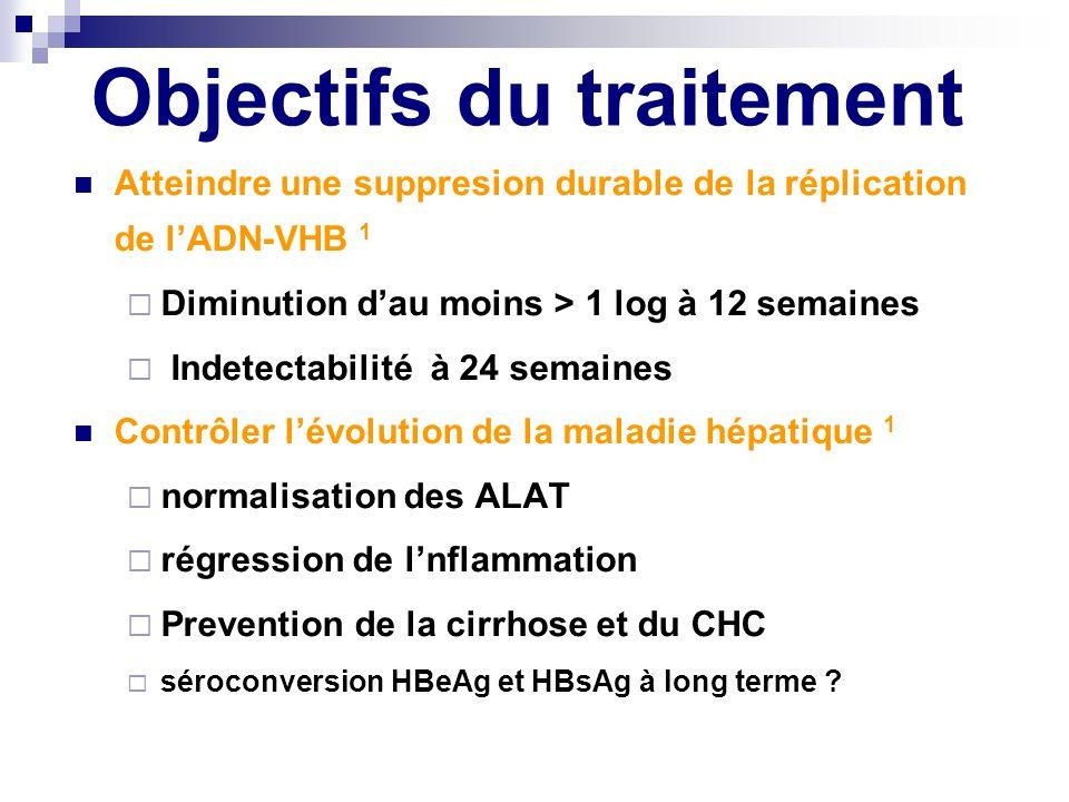 Objectifs du traitement Atteindre une suppresion durable de la réplication de lADN-VHB 1 Diminution dau moins > 1 log à 12 semaines Indetectabilité à