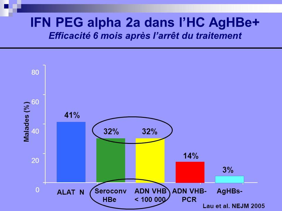 0 20 40 60 80 41% 32% Malades (%) IFN PEG alpha 2a dans lHC AgHBe+ Efficacité 6 mois après larrêt du traitement Lau et al. NEJM 2005 14% ALAT N 3% Ser