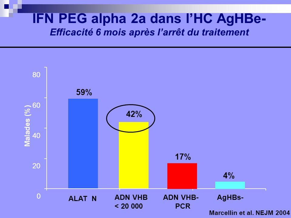 0 20 40 60 80 59% 42% Malades (%) IFN PEG alpha 2a dans lHC AgHBe- Efficacité 6 mois après larrêt du traitement Marcellin et al. NEJM 2004 17% ALAT N