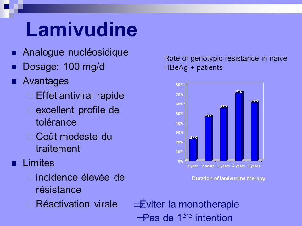 Lamivudine Analogue nucléosidique Dosage: 100 mg/d Avantages Effet antiviral rapide excellent profile de tolérance Coût modeste du traitement Limites