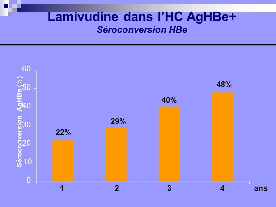 Lamivudine dans lHC AgHBe+ Séroconversion HBe 0 10 20 30 40 50 60 Séroconversion AgHBe (%) 22% 29% 40% 48% 1 2 3 4 ans