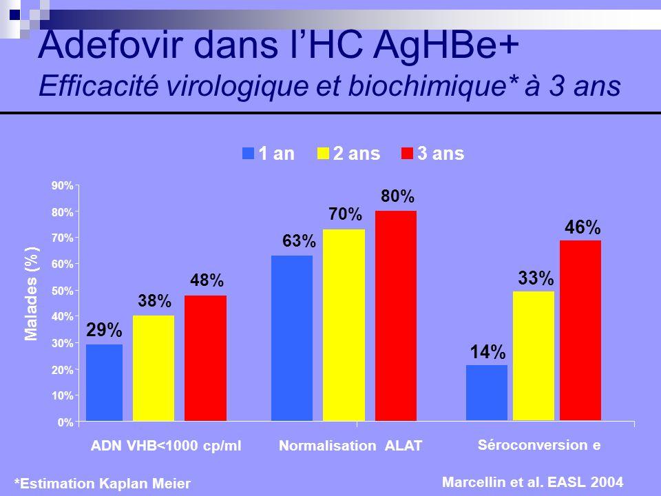 Adefovir dans lHC AgHBe+ Efficacité virologique et biochimique* à 3 ans *Estimation Kaplan Meier 29% 63% 48% 80% 38% 70% 0% 10% 20% 30% 40% 50% 60% 70