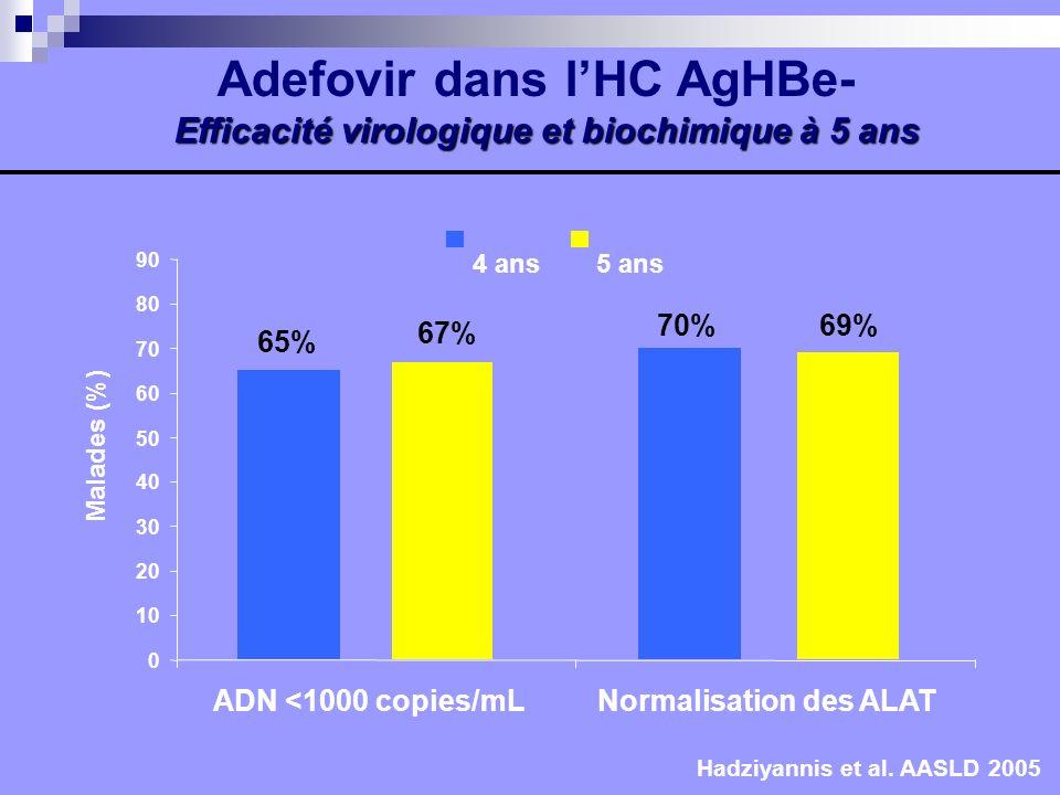65% 70% 67% 69% Hadziyannis et al. AASLD 2005 0 10 20 30 40 50 60 70 80 90 ADN <1000 copies/mLNormalisation des ALAT Malades (%) 4 ans5 ans Efficacité