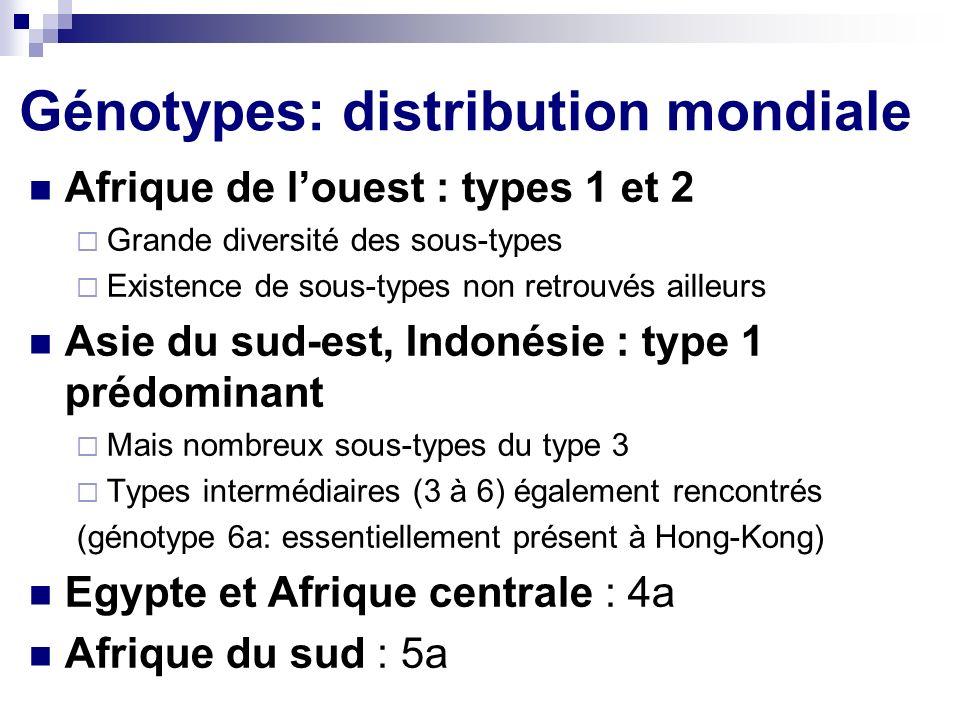 Génotypes: distribution mondiale Afrique de louest : types 1 et 2 Grande diversité des sous-types Existence de sous-types non retrouvés ailleurs Asie