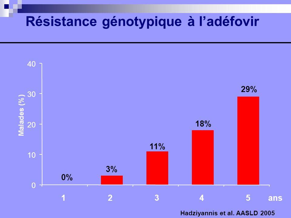 Malades (%) 0 10 20 30 40 Résistance génotypique à ladéfovir 1 2 3 4 5 ans 3% 29% 18% 11% 0% Hadziyannis et al. AASLD 2005