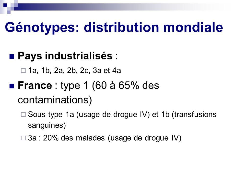 Pays industrialisés : 1a, 1b, 2a, 2b, 2c, 3a et 4a France : type 1 (60 à 65% des contaminations) Sous-type 1a (usage de drogue IV) et 1b (transfusions