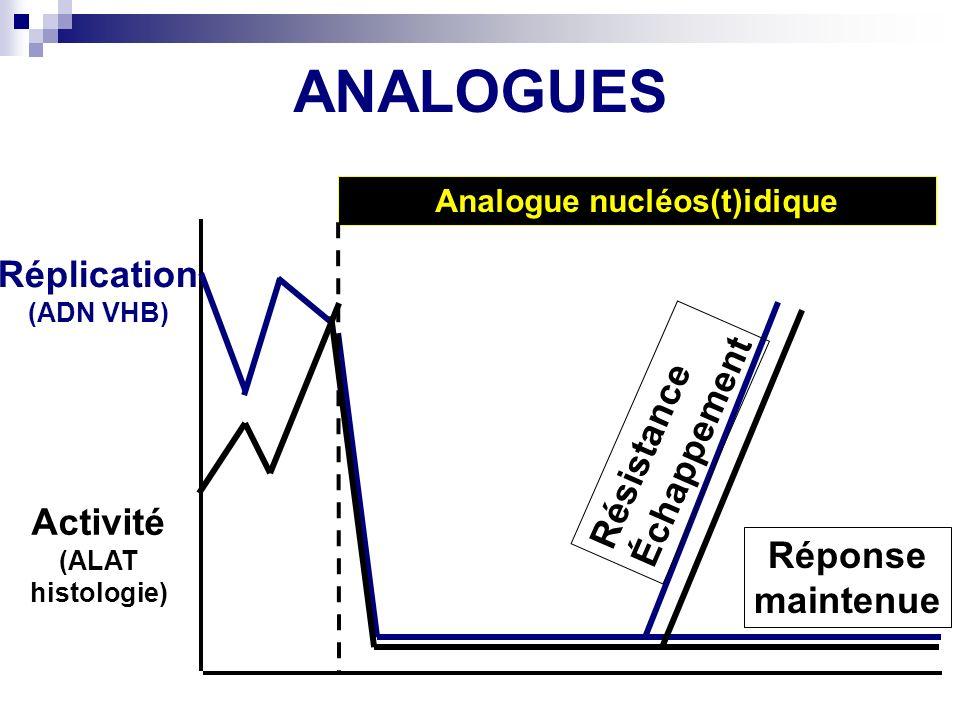 ANALOGUES Réplication (ADN VHB) Activité (ALAT histologie) Analogue nucléos(t)idique Résistance Échappement Réponse maintenue