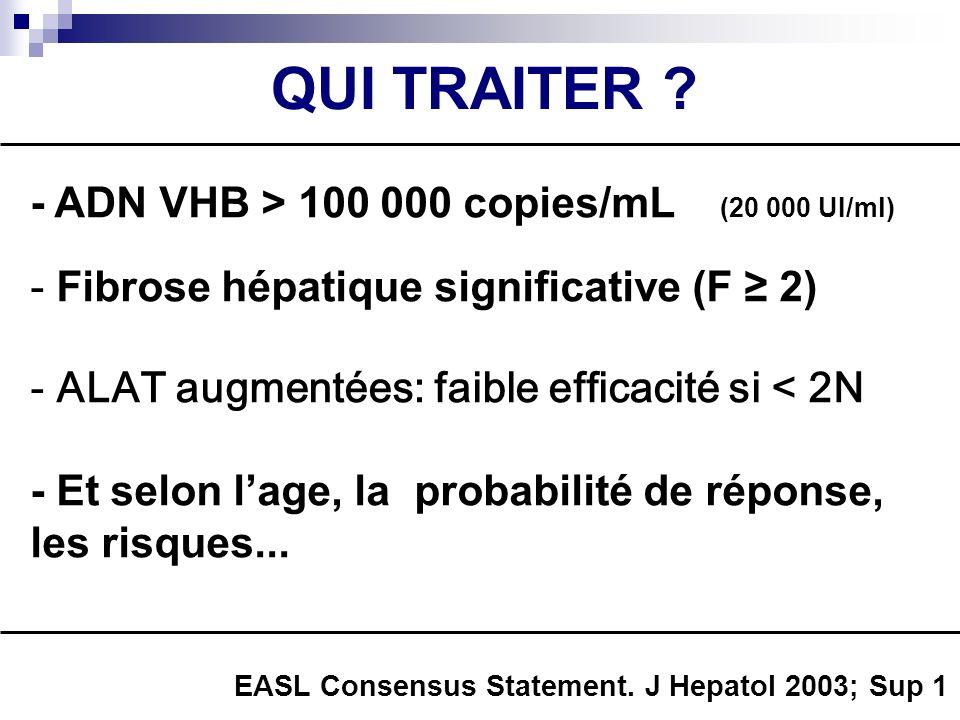QUI TRAITER ? - ADN VHB > 100 000 copies/mL (20 000 UI/ml) - Fibrose hépatique significative (F 2) - ALAT augmentées: faible efficacité si < 2N - Et s